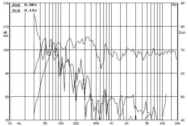 Acoustic Energy 301 állványos hangfal frekvencia-torzítás diagram