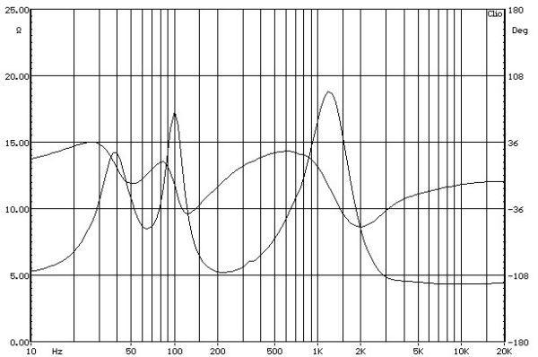 Acoustic Energy 301 állványos hangfal impedancia-jelleggörbe