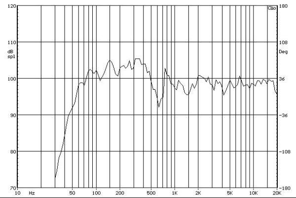 Acoustic Energy 301 állványos hangfal süketszobai frekvencia-átvitel mérési diagramja