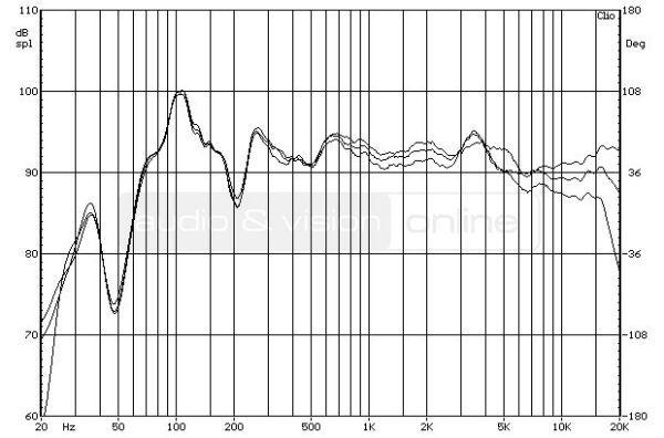Acoustic Energy 305 álló hangfal - a hangsugárzó forgatásának hatása a frekvenciamenetre