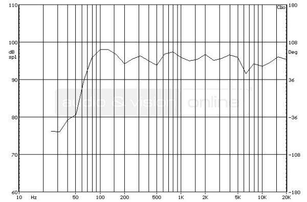 Acoustic Energy 305 álló hangfal süketszobai frekvencia-átvitel mérési diagramja