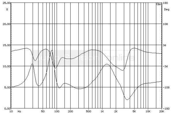Acoustic Energy 305 álló hangfal impedancia-jelleggörbe