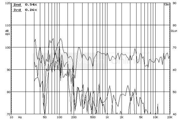 Acoustic Energy 305 álló hangfal frekvencia-torzítás diagram