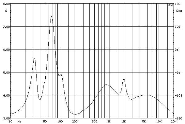Atlantic Technology AT-1 álló hangfal impedancia jelleggörbe