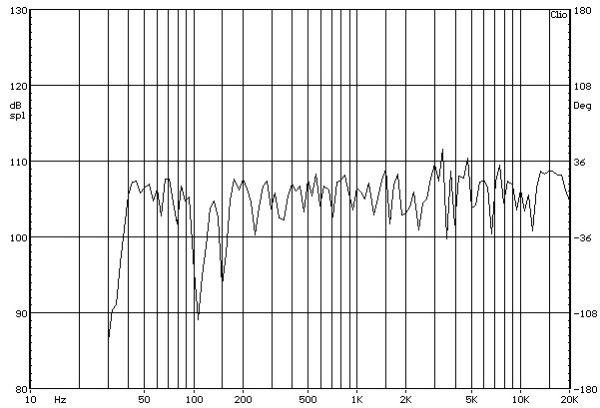 Atlantic Technology AT-1 álló hangfal süketszobai frekvencia-átvitel mérési diagramja