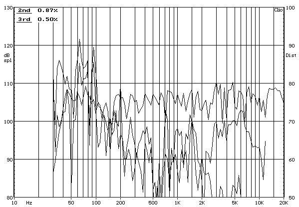 Atlantic Technology AT-1 álló hangfal frekvencia-torzítás diagram