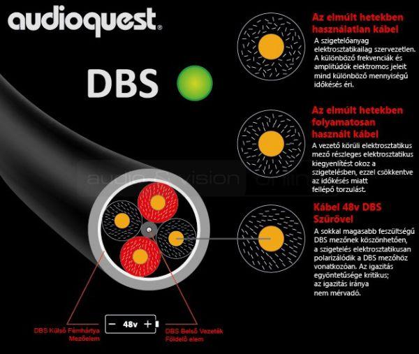 AudioQuest DBS technológia