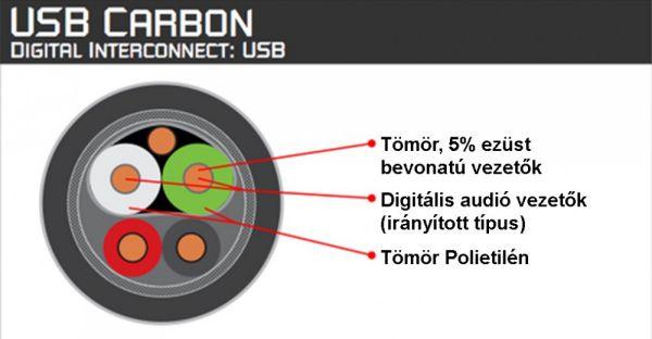 AudioQuest Carbon iPod USB kábel