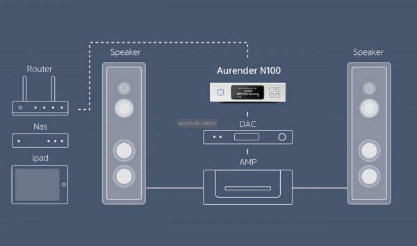 Aurender N100C digitális futómű rendszer