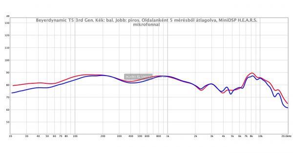 beyerdynamic T5 3rd Generation fejhallgató mérés
