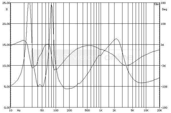 Boston Acoustics A 26 hifi hangfal impedancia-jelleggörbe