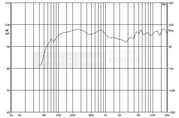 Boston Acoustics A 26 hifi hangfal süketszobai frekvencia-átvitel mérési diagramja