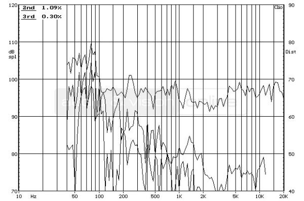 Boston Acoustics A 26 hifi hangfal frekvencia-torzítás diagram