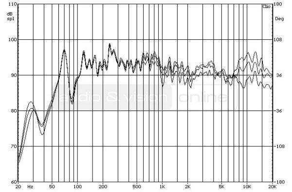 Bowers & Wilkins 685 S2 hifi hangfal - a hangsugárzó forgatásának hatása a frekvenciamenetre