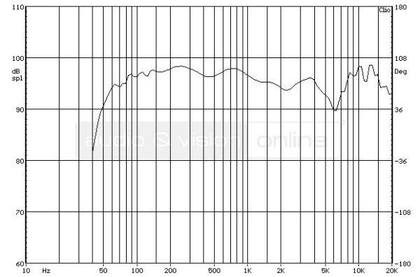 Bowers & Wilkins 685 S2 hifi hangfal süketszobai frekvencia-átvitel mérési diagramja