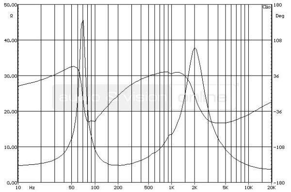 Bowers & Wilkins 685 S2 hifi hangfal impedancia-jelleggörbe (zárt dobozként)
