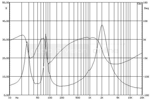 Bowers & Wilkins 685 S2 hifi hangfal impedancia-jelleggörbe (reflexdobozként)
