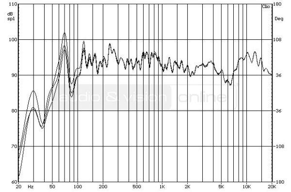 Bowers & Wilkins 685 S2 hifi hangfal - a szivacsdugó hatása a frekvencia-menetre