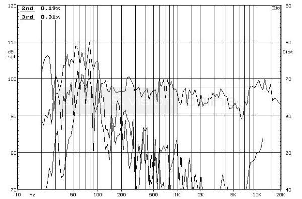 Bowers & Wilkins 685 S2 hifi hangfal frekvencia-torzítás diagram