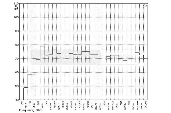 Bowers & Wilkins 685 S2 hifi hangfal szobában mért frekvencia-átvitel tercsávos átlagolású mérési di