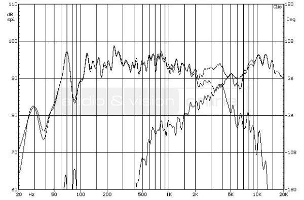 Bowers & Wilkins 685 S2 hifi hangfal - keresztváltó működési tartománya