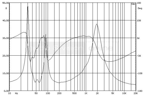 Bowers & Wilkins CM6 S2 hifi hangfal impedancia-jelleggörbe