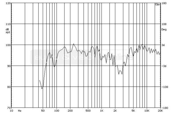 Bowers & Wilkins CM6 S2 hifi hangfal süketszobai frekvencia-átvitel mérési diagramja