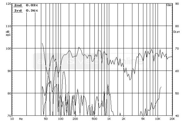 Bowers & Wilkins CM6 S2 hifi hangfal frekvencia-torzítás diagram