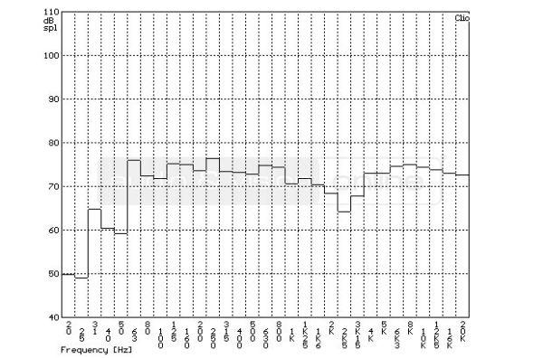 Bowers & Wilkins CM6 S2 hifi hangfal szobában mért frekvencia-átvitel tercsávos átlagolású mérési di