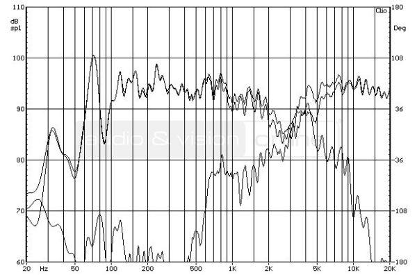 Bowers & Wilkins CM6 S2 hifi hangfal - a két tartomány külön-külön felvett mérési diagramja