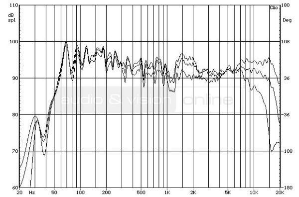 Cambridge Audio SX-60 hifi hangfal - a hangdoboz forgatásának hatása a frekvenciamenetre