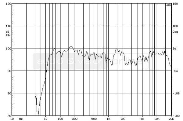 Cambridge Audio SX-60 hifi hangfal süketszobai frekvencia-átvitel mérési diagramja