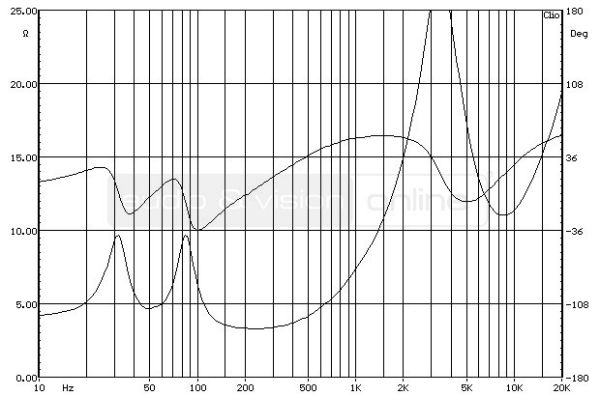 Cambridge Audio SX-60 hifi hangfal impedancia-jelleggörbe