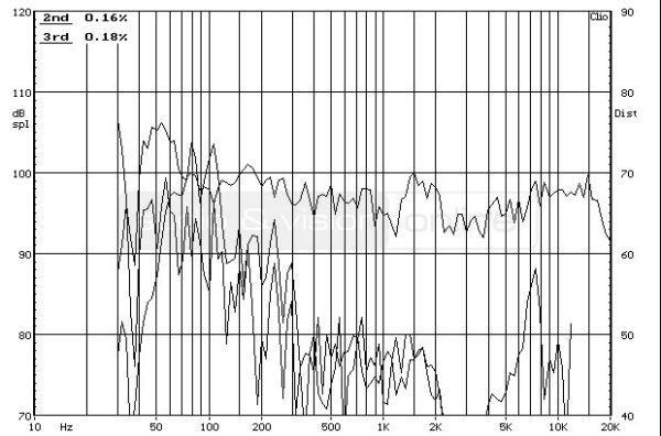 Cambridge Audio SX-60 hifi hangfal frekvencia-torzítás diagram