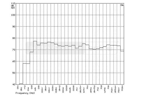 Cambridge Audio SX-60 hifi hangfal szobában mért frekvencia-átvitel tercsávos átlagolású mérési diag