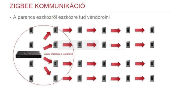 ZigBee kommunikáció