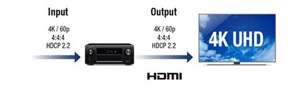 Denon 4K Pass Through