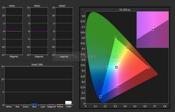 DreamVision Siglos+ 3 4K e-shift 3D házimozi projektor color