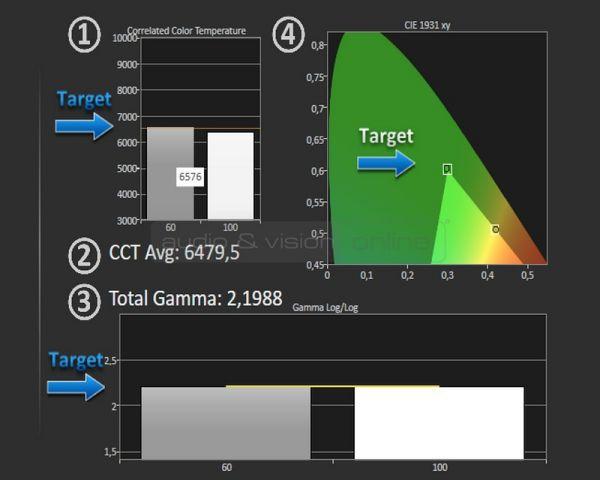 DreamVision Siglos+ 3 4K e-shift 3D házimozi projektor mérés