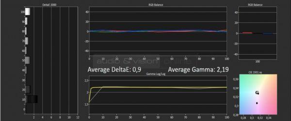 DreamVision Siglos+ 3 4K e-shift 3D házimozi projektor gamma