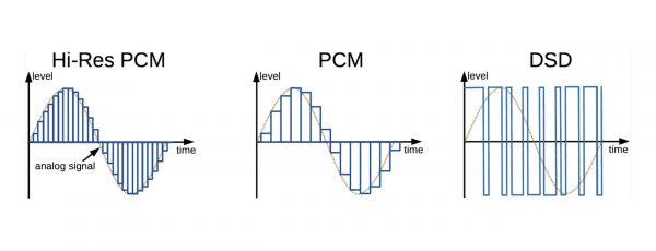 Hi-Res PCM - DSD