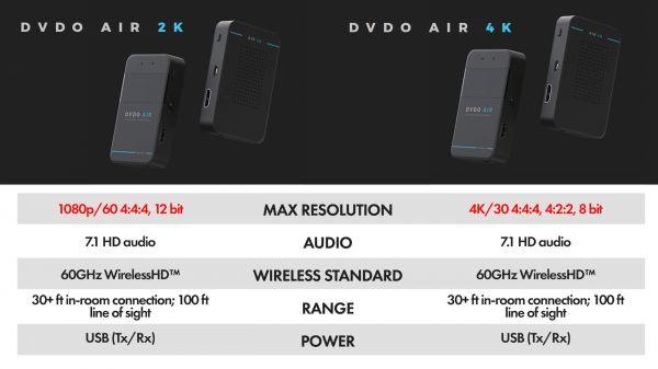 DVDO Air 2K és Air 4K összehasonlítás