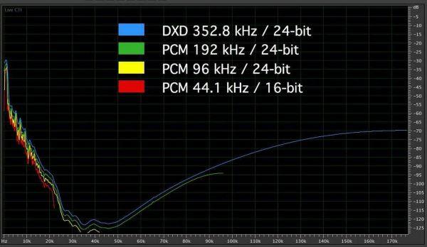 DXD spectra