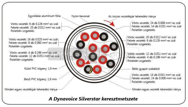 Dynavoice Silverstar hangfalkábel keresztmetszete