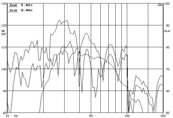 Dynavoice Thunder T-12 aktív mélyláda frekvencia-torzítás diagram