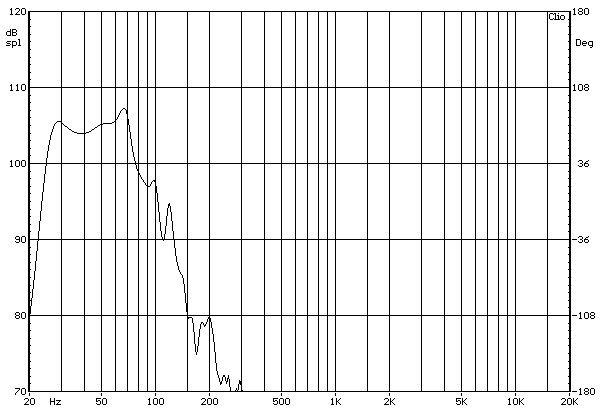Dynavoice Thunder T-12 aktív mélyláda süketszobai frekvenciaátvitel mérési diagramja