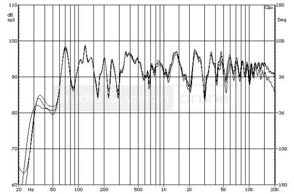 ELAC BS 263 hifi hangfal - a hangdoboz forgatásának hatása a frekvenciamenetre