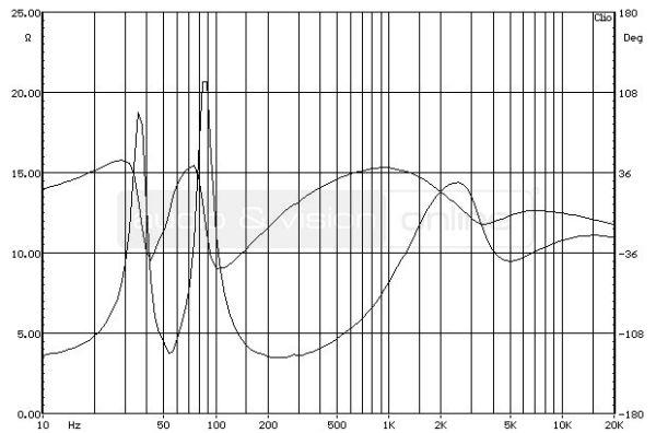 ELAC BS 263 hifi hangfal impedancia-jelleggörbe