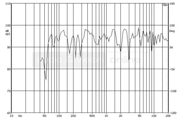 ELAC BS 263 hifi hangfal süketszobai frekvencia-átvitel mérési diagramja
