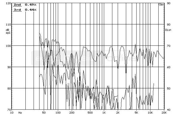 ELAC BS 263 hifi hangfal frekvencia-torzítás diagram